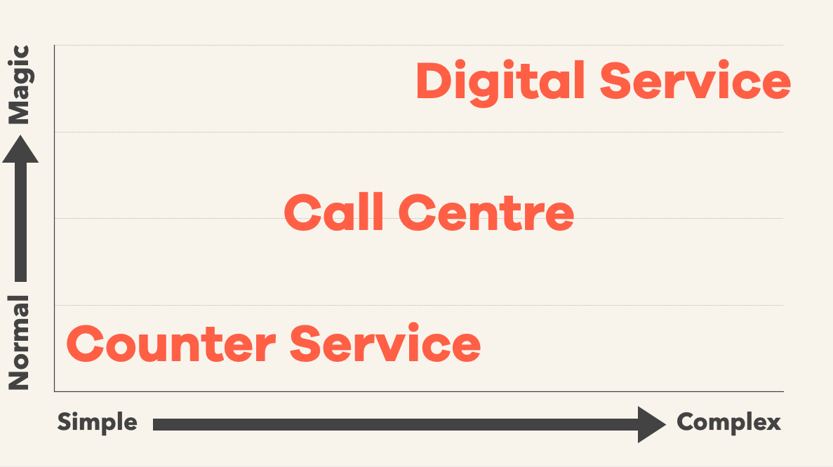 A chart with the x-axis showing simple to complicated, and the y-axis showing normal to magic. The words Counter Service, Call Centre, and Digital Service are shown, stepped from bottom left to top right.