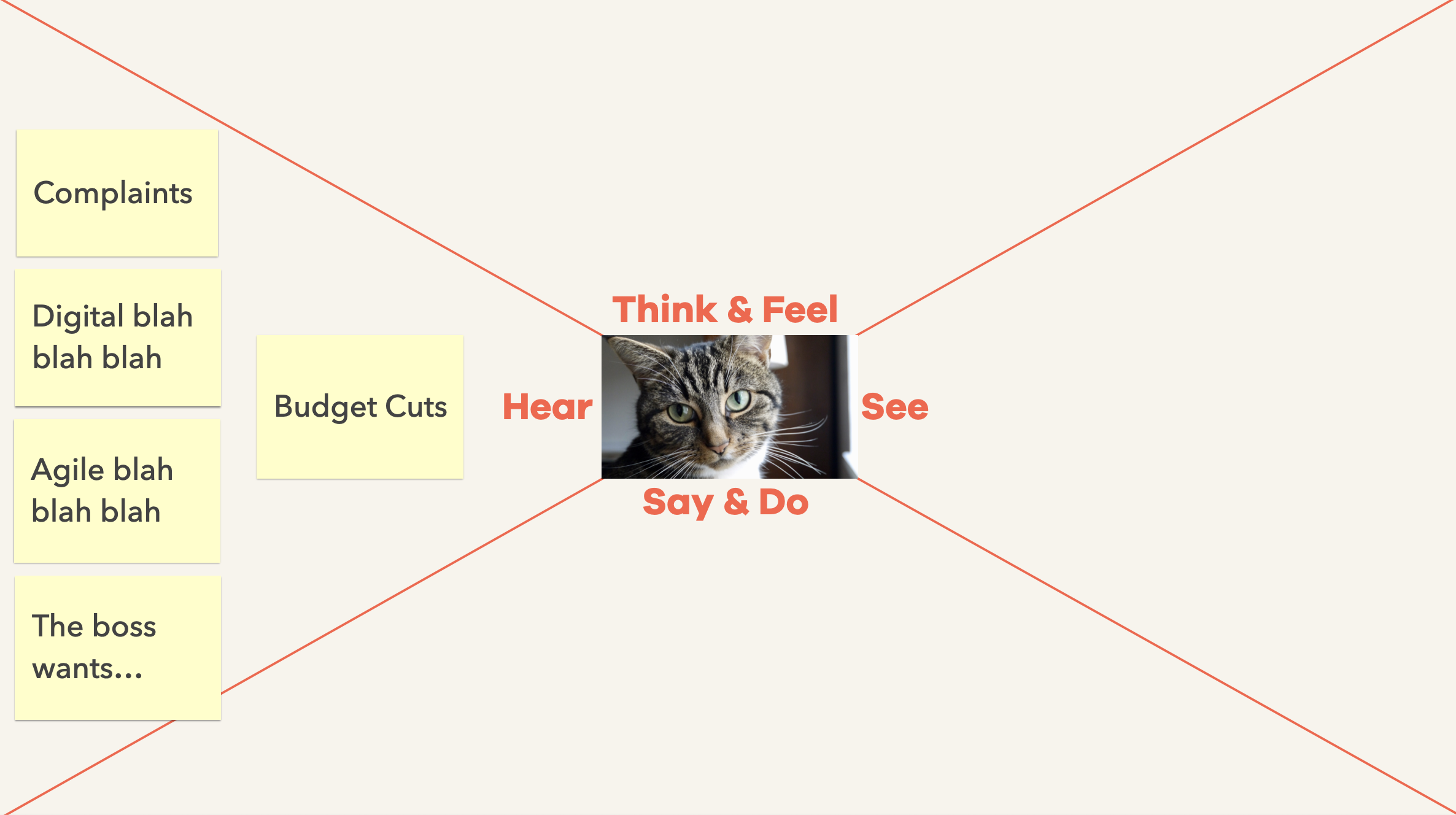 An image of a basic empathy map, showing a quadrant of sticky notes capturing what leaders report hearing. Each sticky note is described in the text below.