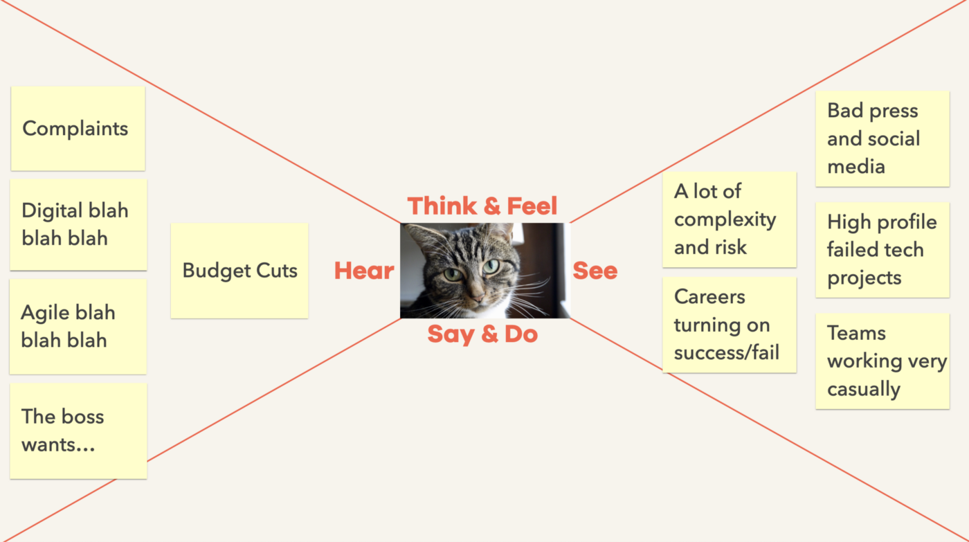 An image of a basic empathy map, showing a quadrant of sticky notes capturing what leaders report seeing. Each sticky note is described in the text below.