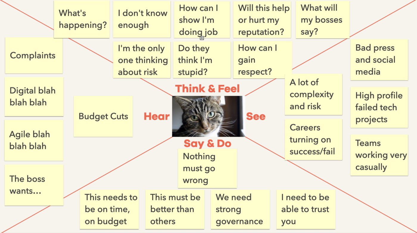 An image of a basic empathy map, showing a quadrant of sticky notes capturing what leaders tend to say and do, as reported by leaders and teams. Each sticky note is described in the text below.
