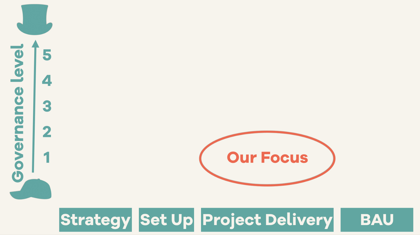 A chart showing that our focus will be on first-level governance, at the project delivery stage